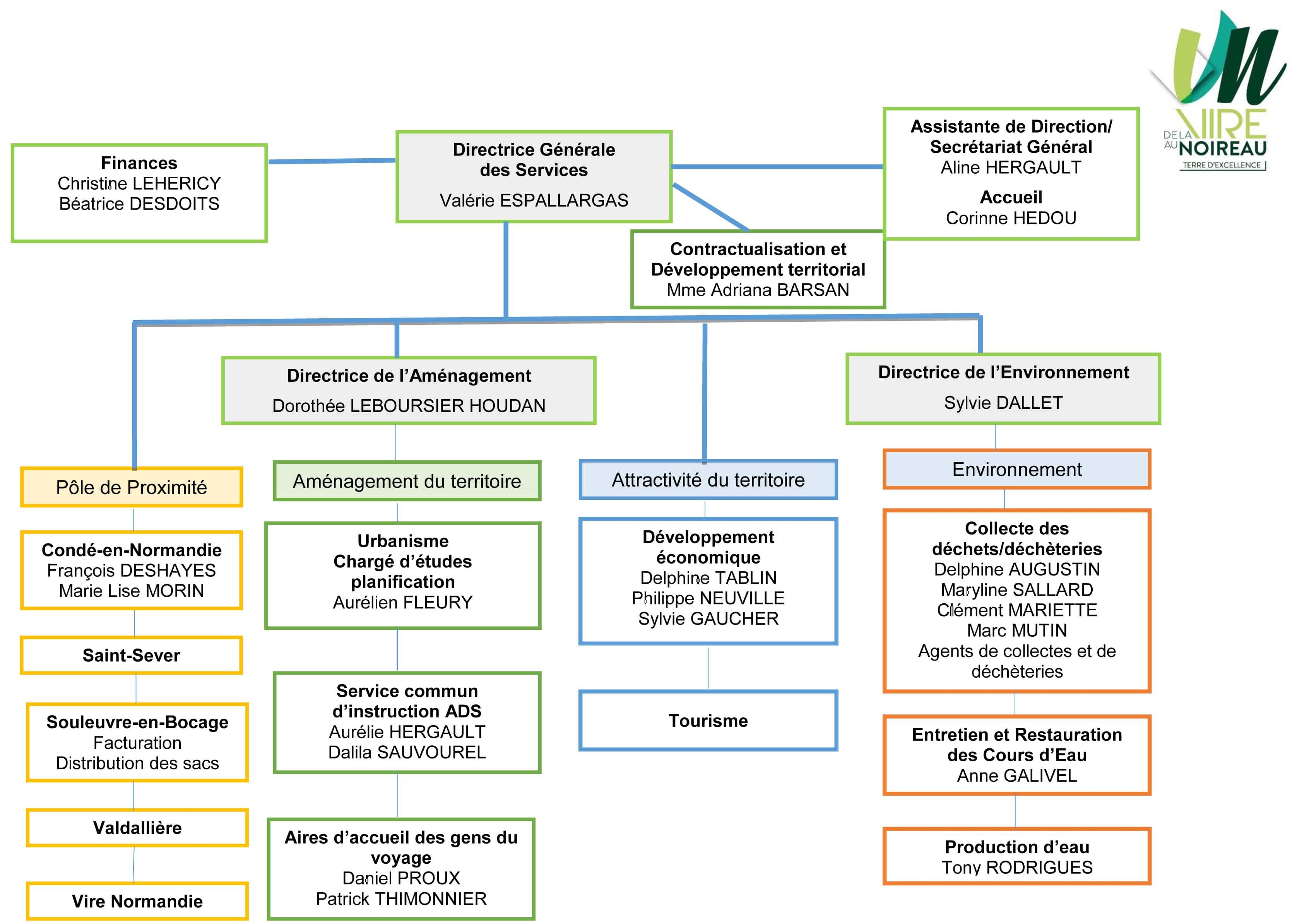 L'Intercom de la Vire au Noireau - Organigramme des services